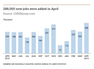288,000 jobs added in April 2014