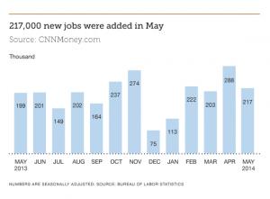 Finance Jobs Report June 2014| Parker + Lynch