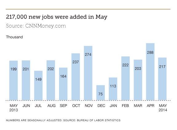 Finance Jobs Report June 2014| Parker + Lynch