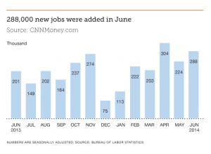 Finance Industry Jobs Report July 2014