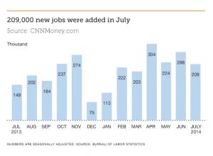 Finance Industry Jobs Report August 2014