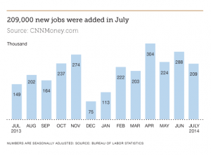 Finance Industry Jobs Report August 2014