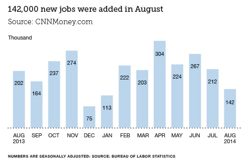 Finance Jobs Report Graph For September 2014