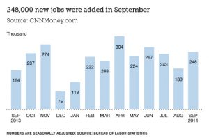 Finance Industry Jobs Report: October 2014