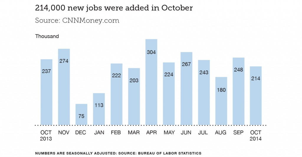 Finance Industry Jobs Report for November 2015 - Chart Showing 214,000 New Jobs Added in October