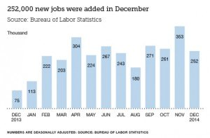Finance Industry Jobs Report for January 2015 - Chart Showing 252,000 New Jobs Added in December
