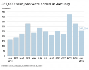Finance Industry Jobs Report for February 2015 - Chart Showing 257,000 New Jobs Added in January