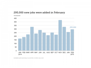 Finance Industry Jobs Report for March 2015 - Chart Showing 295,000 New Jobs Added in February