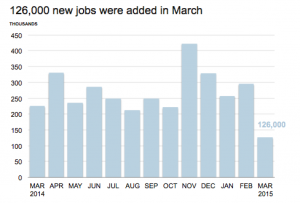 Finance Industry Jobs Report for April 2015 - Chart Showing 126,000 New Jobs Added in March