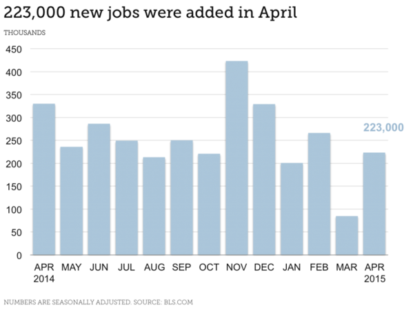 Finance Industry Jobs Report for May 2015 - Chart Showing 223,000 New Jobs Added in April