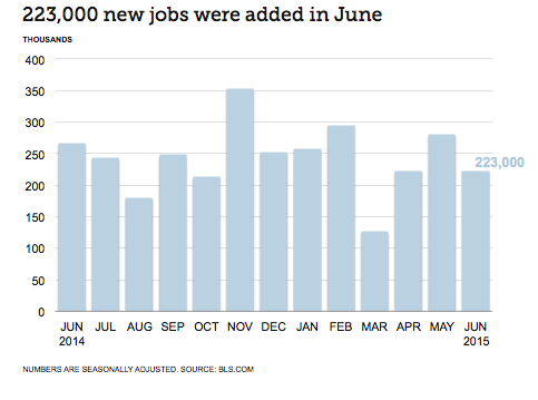 Finance Industry Jobs Report for July 2015 - Chart Showing 223,000 New Jobs Added in June