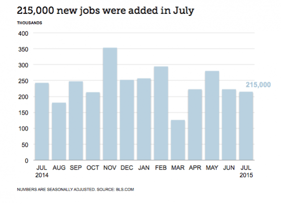 Finance Industry Jobs Report for August 2015 - Chart Showing 215,000 New Jobs Added in July