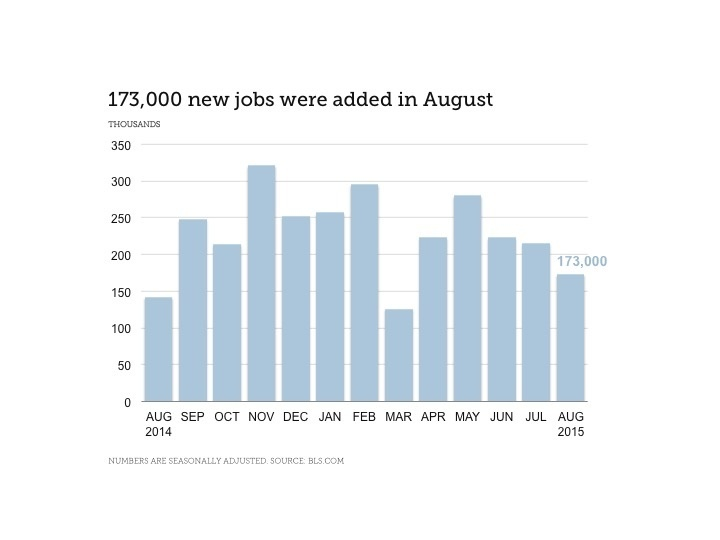 Finance Industry Jobs Report for September 2015 - Chart Showing 173,000 New Jobs Added in August
