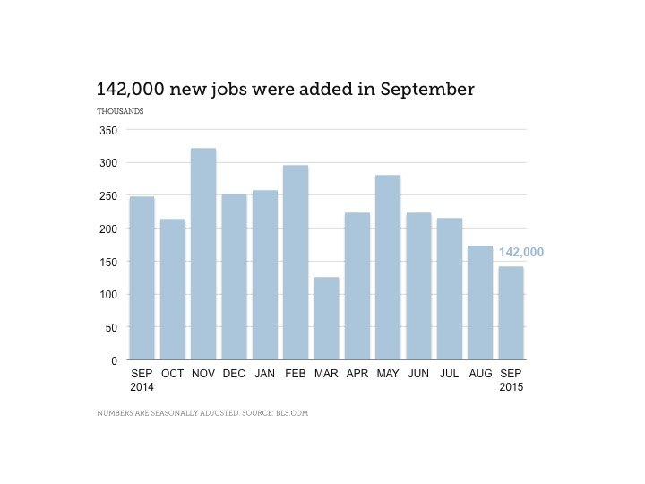 Finance Industry Jobs Report for October 2015 - Chart Showing 142,000 New Jobs Added in September