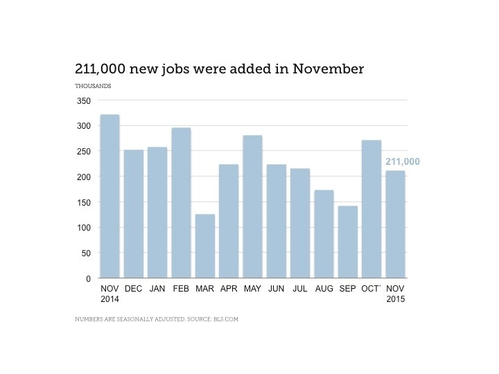 Finance Industry Jobs Report for December 2015 - Chart Showing 211,000 New Jobs Added in November