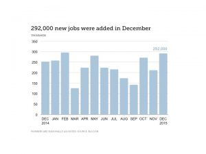 292,000 new jobs added in December according to the January jobs report