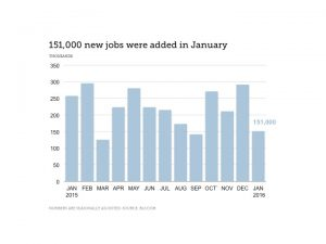 Finance Industry Jobs Report