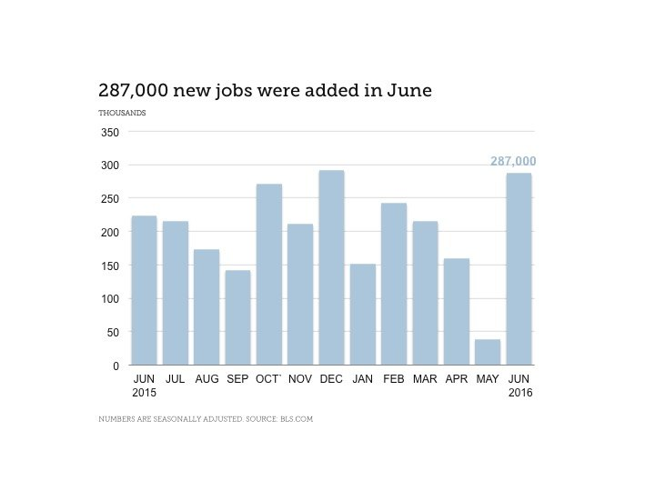 PL June Jobs Report