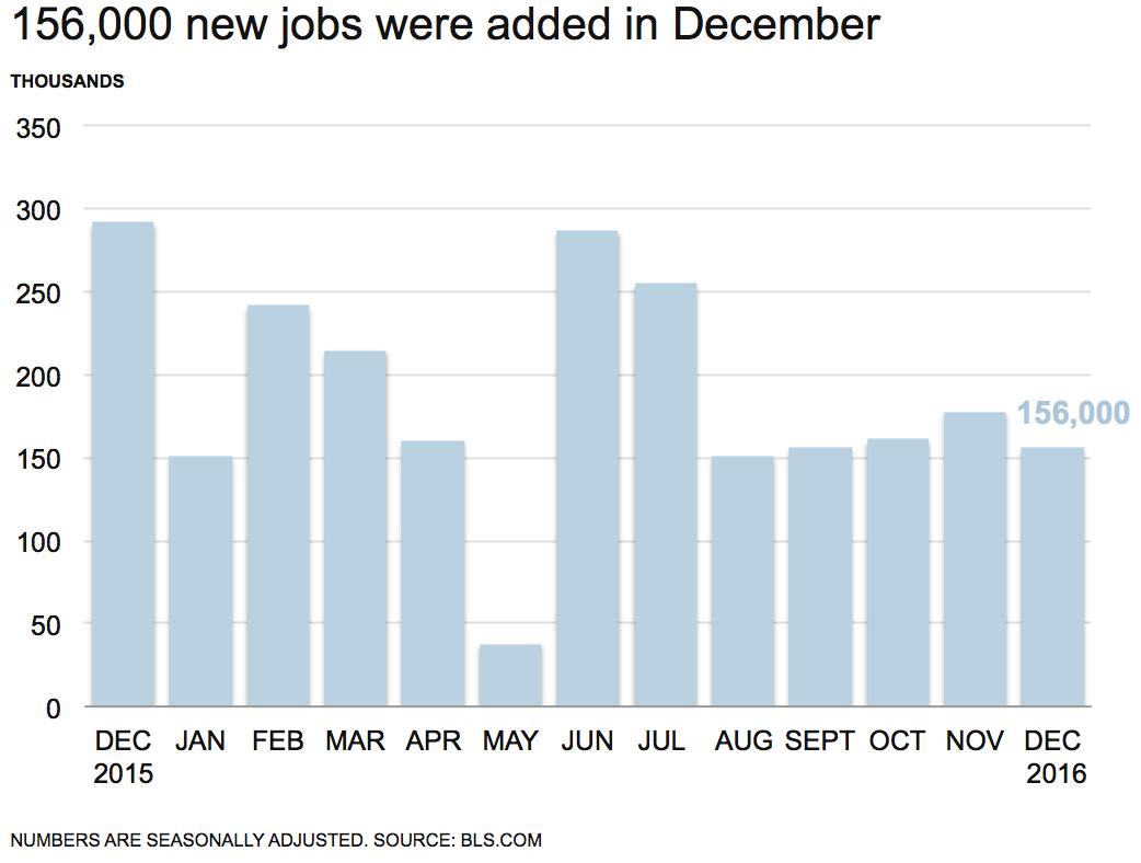 parkerlynch-jobs-report-graph-01-2017