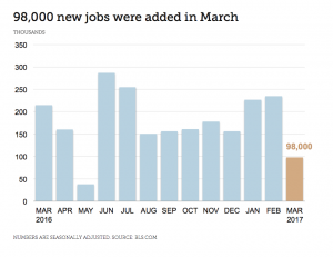 jobs report march 2017