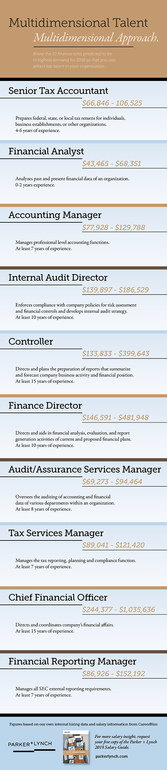 top high-level accounting and finance jobs