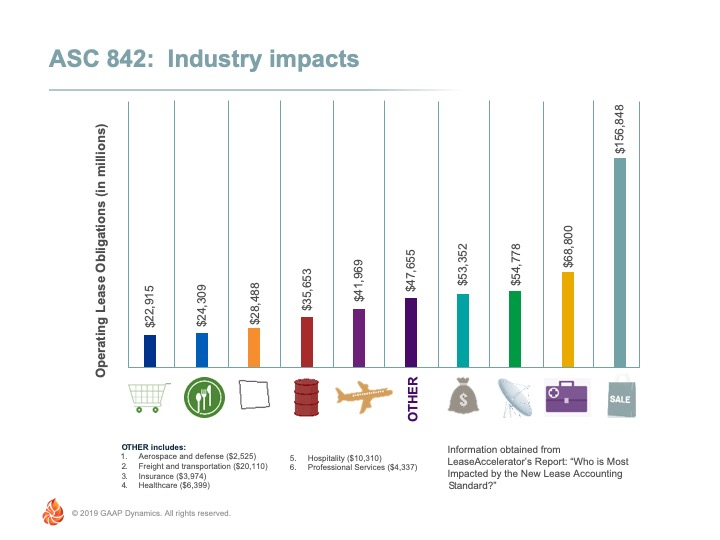 industry impacts