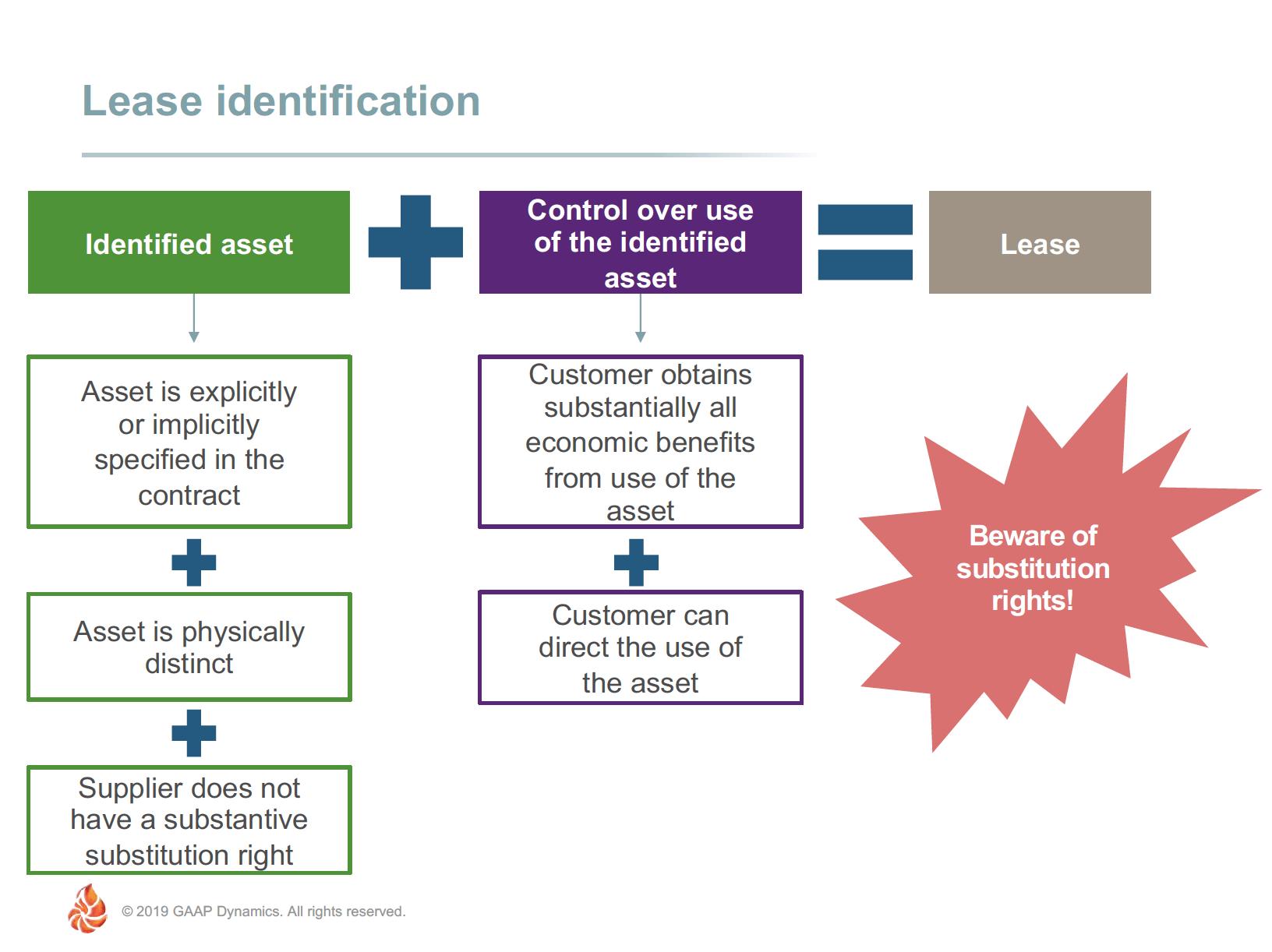 Lease identification